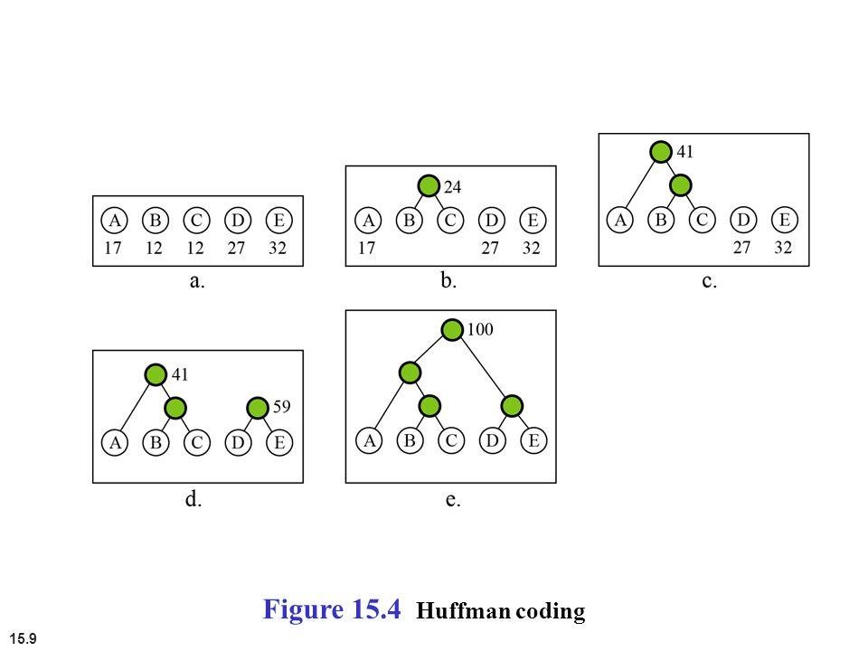 Figure 15.4 Huffman coding