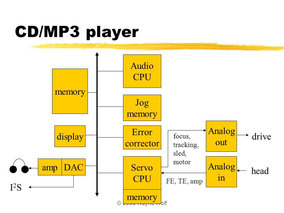 CD/MP3 player Audio CPU memory Jog memory Analog out display Error