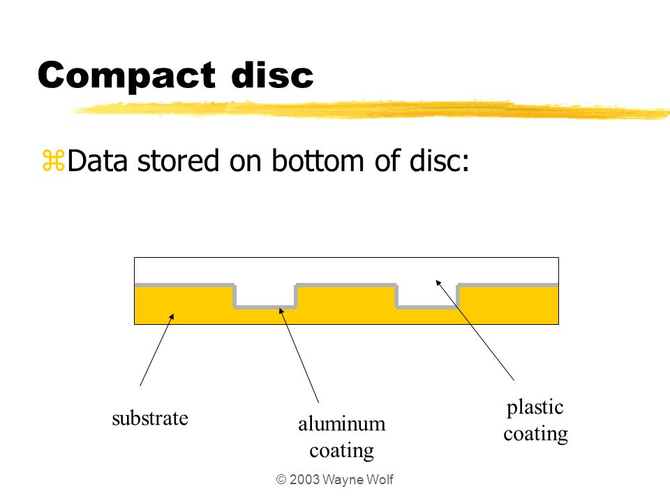 Compact disc Data stored on bottom of disc: plastic substrate coating