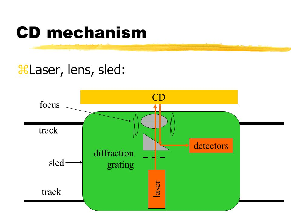 CD mechanism Laser, lens, sled: CD focus track detectors diffraction