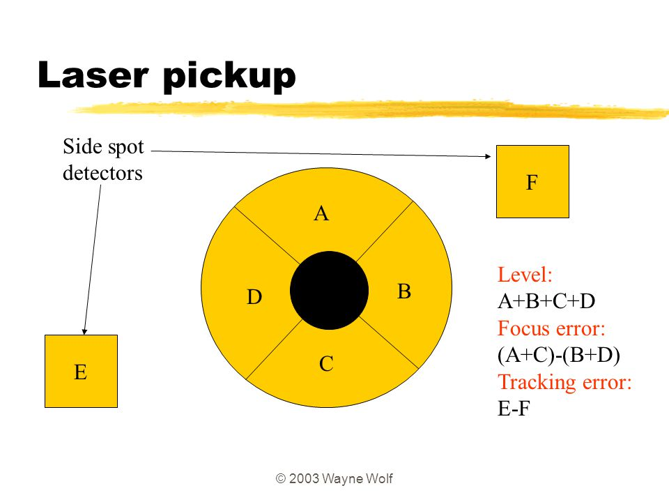 Laser pickup Side spot detectors F A Level: A+B+C+D B D Focus error: