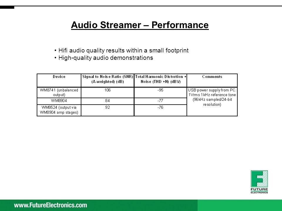 Audio Streamer – Performance