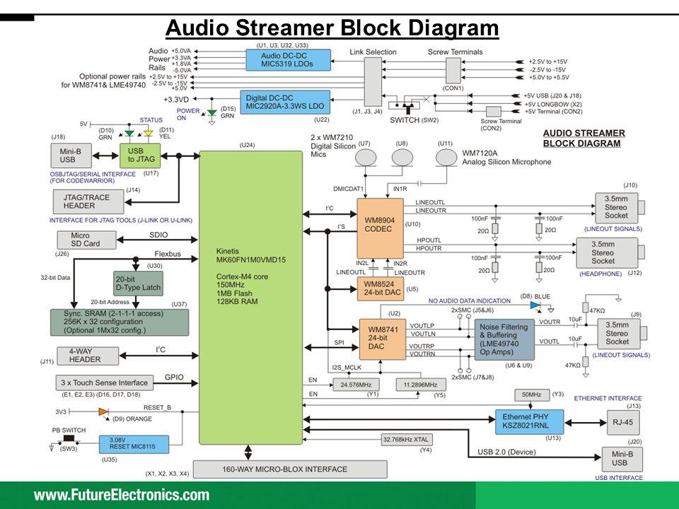 Audio Streamer Block Diagram