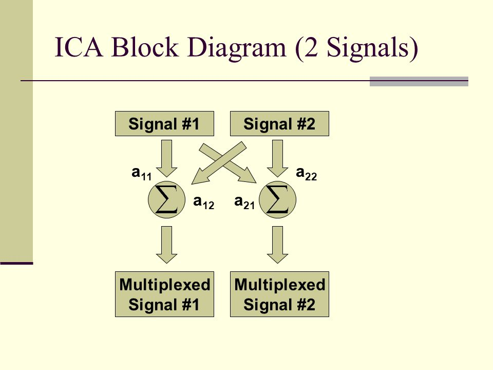 ICA Block Diagram (2 Signals)