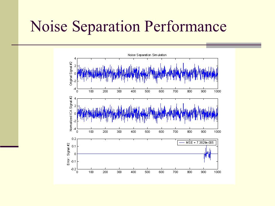 Noise Separation Performance