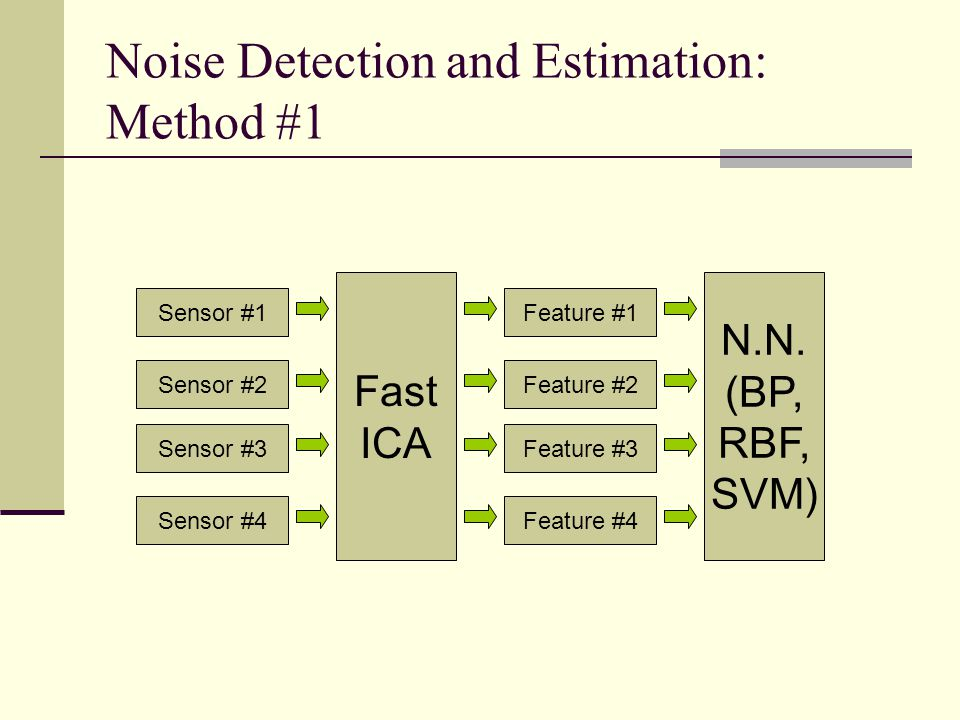 Noise Detection and Estimation: Method #1
