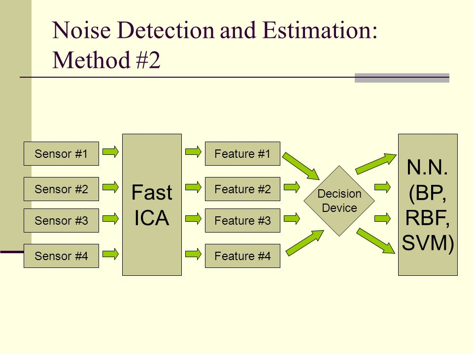 Noise Detection and Estimation: Method #2
