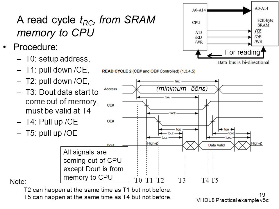 A read cycle tRC, from SRAM memory to CPU