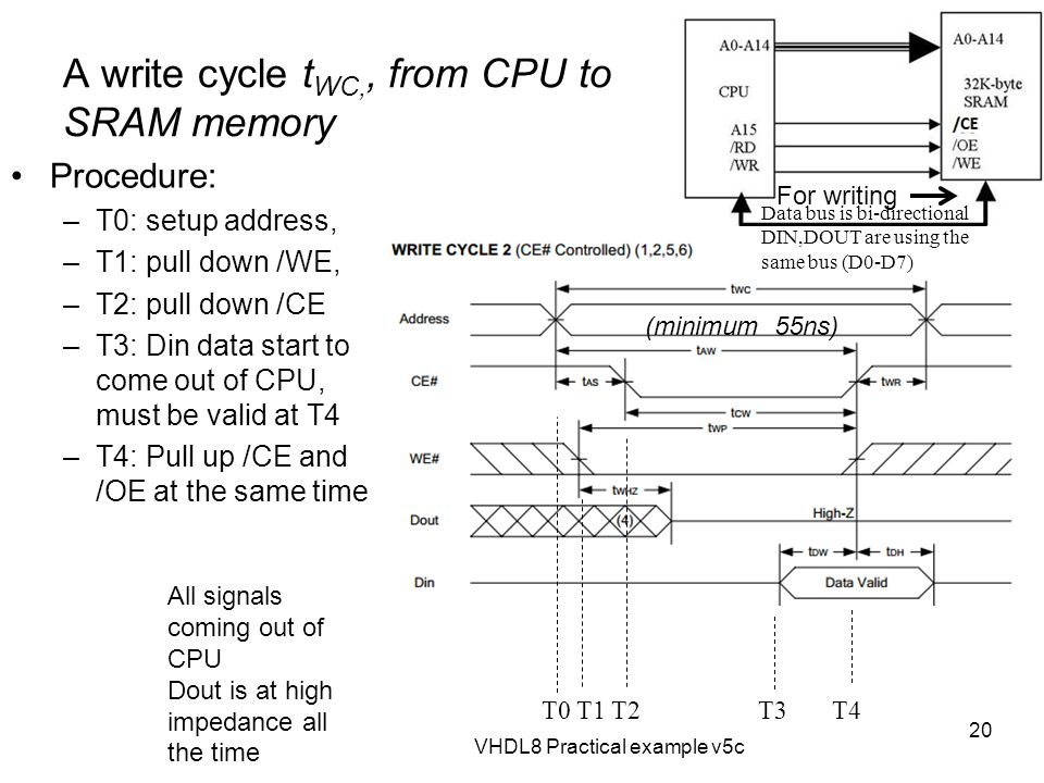 A write cycle tWC,, from CPU to SRAM memory