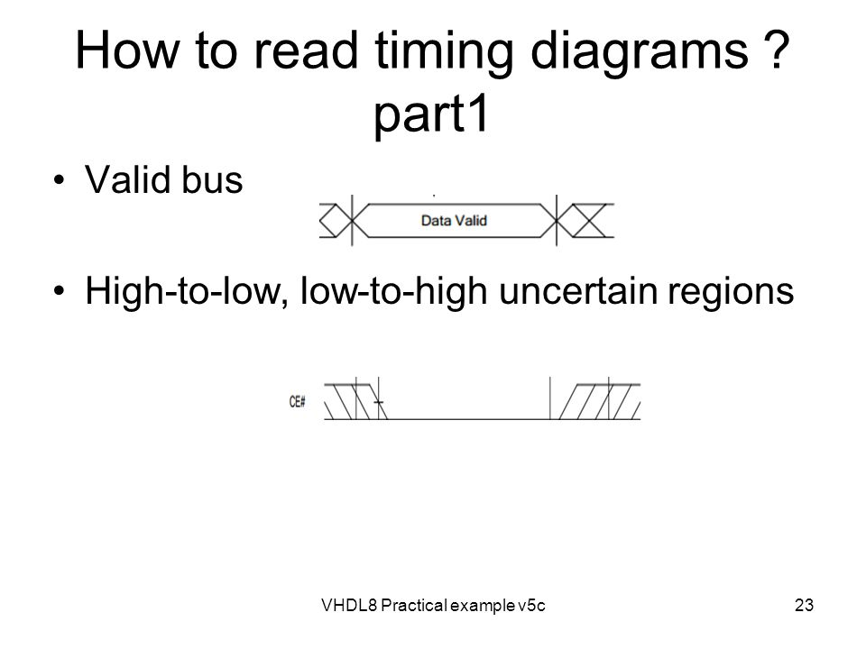 How to read timing diagrams part1