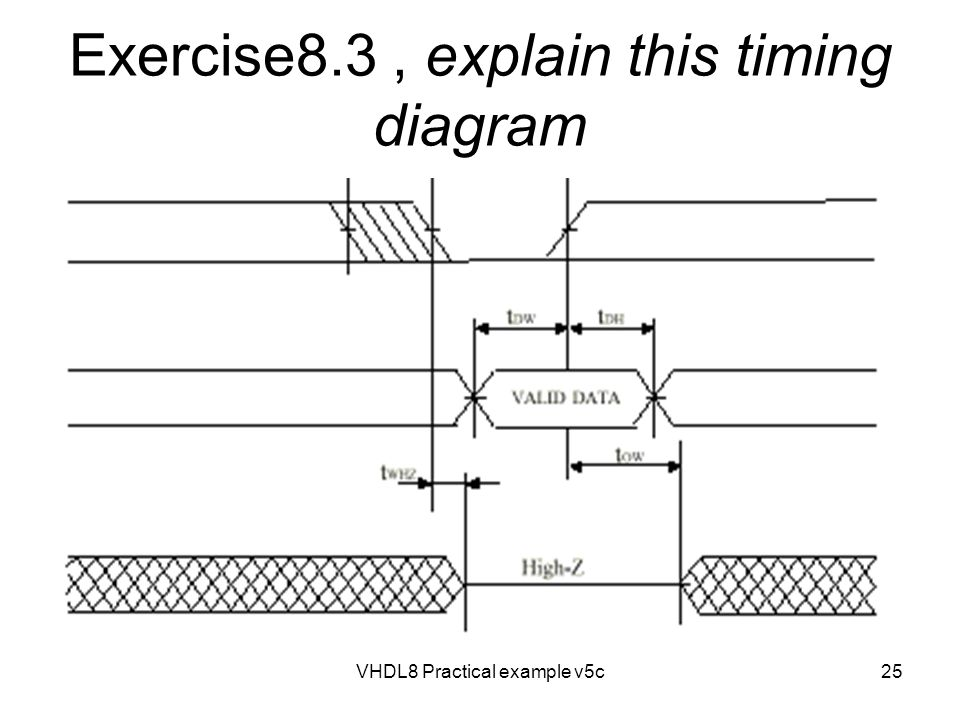 Exercise8.3 , explain this timing diagram