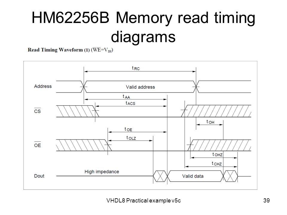 HM62256B Memory read timing diagrams