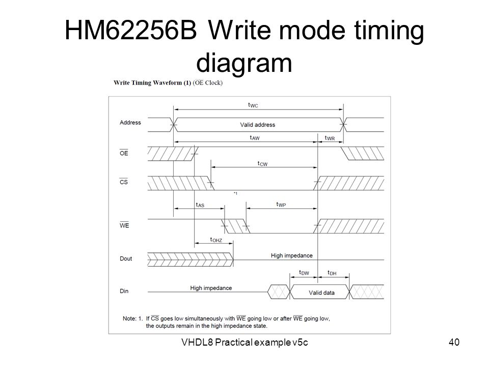 HM62256B Write mode timing diagram