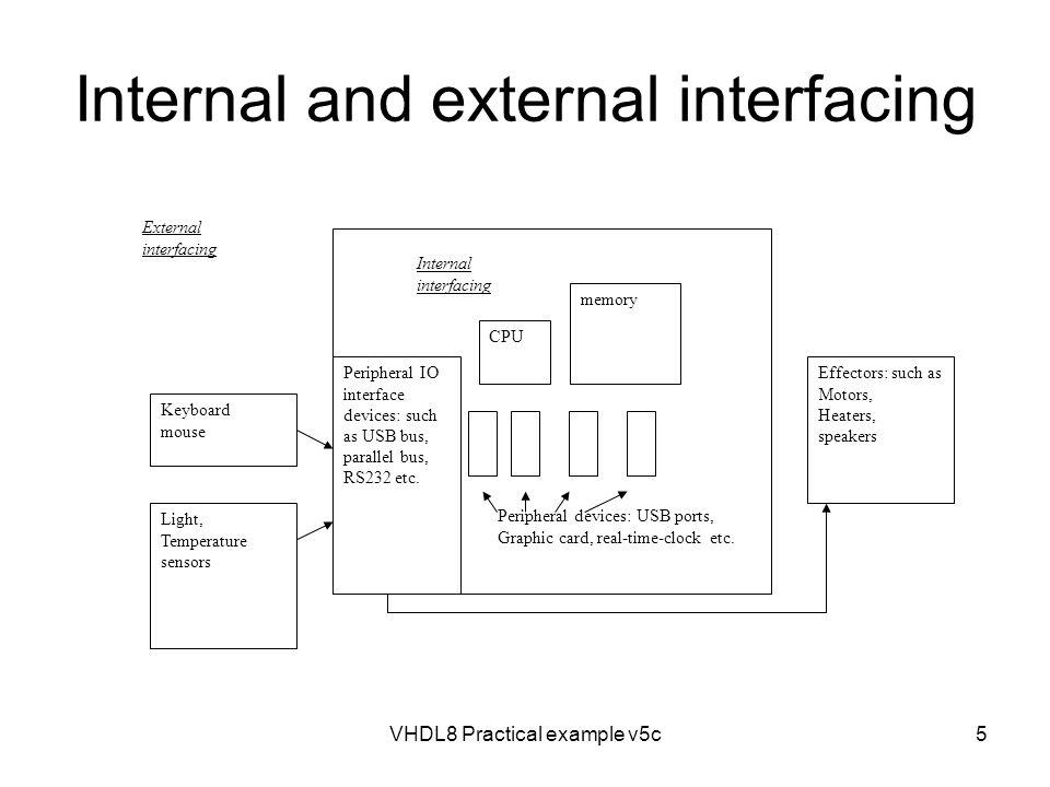 Internal and external interfacing