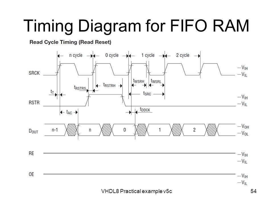 Timing Diagram for FIFO RAM