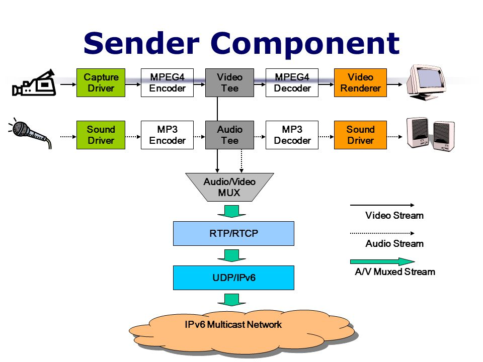 Sender Component Capture Driver MPEG4 Encoder Video Tee MPEG4 Decoder