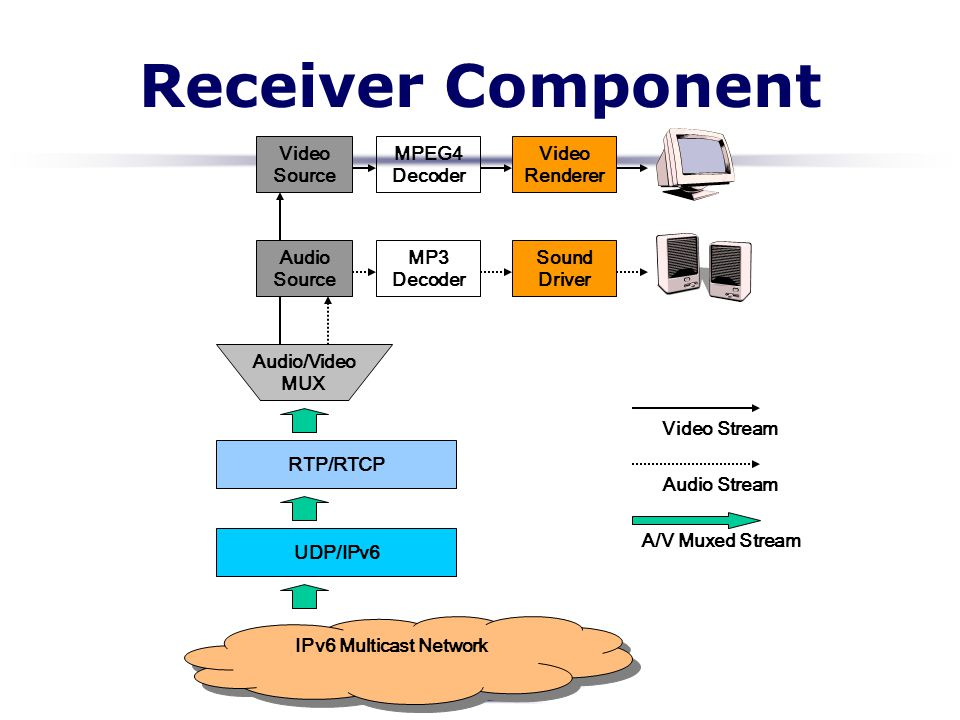 Receiver Component Video Source MPEG4 Decoder Video Renderer