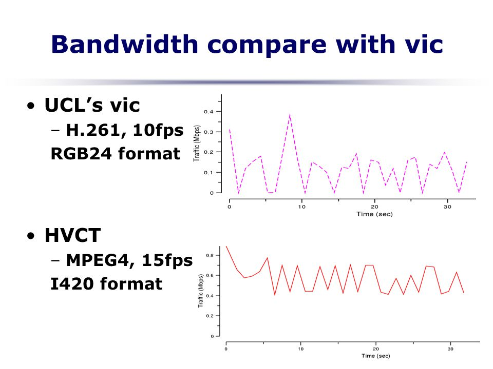 Bandwidth compare with vic