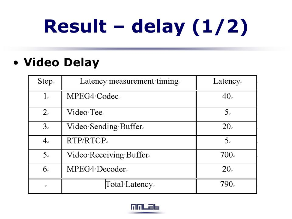 Result – delay (1/2) Video Delay
