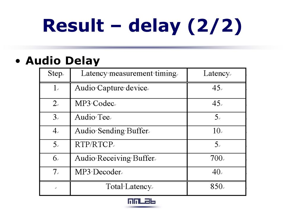 Result – delay (2/2) Audio Delay