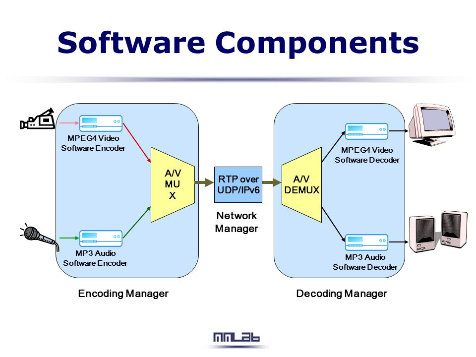 Software Components Encoding Manager Decoding Manager Network Manager
