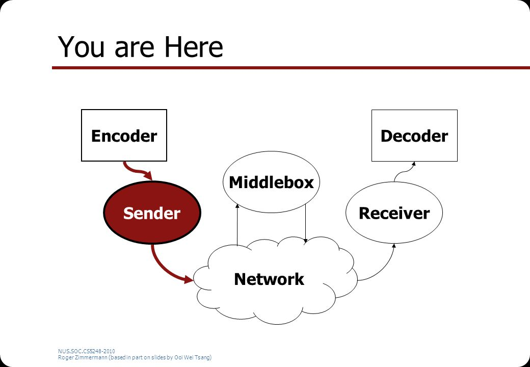 You are Here Encoder Decoder Middlebox Sender Receiver Network
