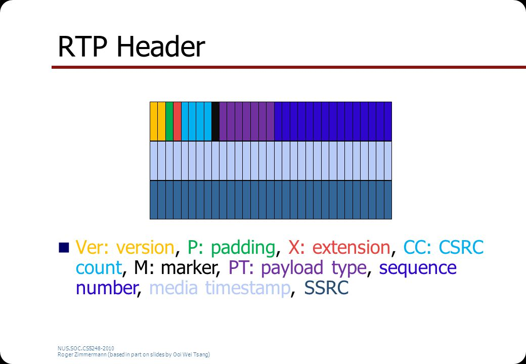 RTP Header Ver: version, P: padding, X: extension, CC: CSRC count, M: marker, PT: payload type, sequence number, media timestamp, SSRC.