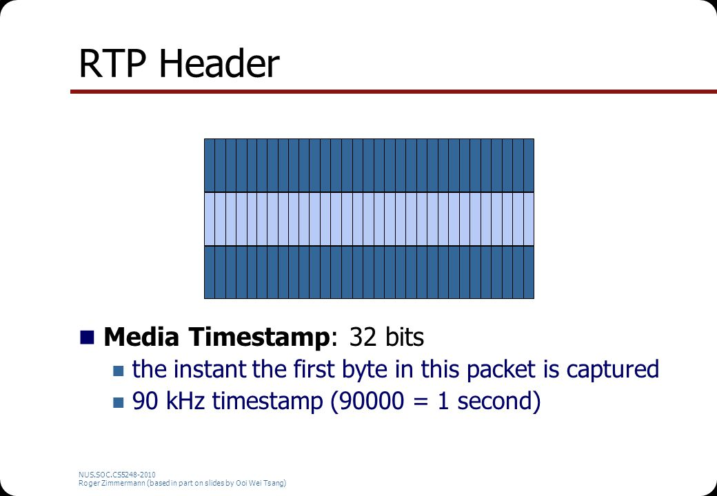 RTP Header Media Timestamp: 32 bits