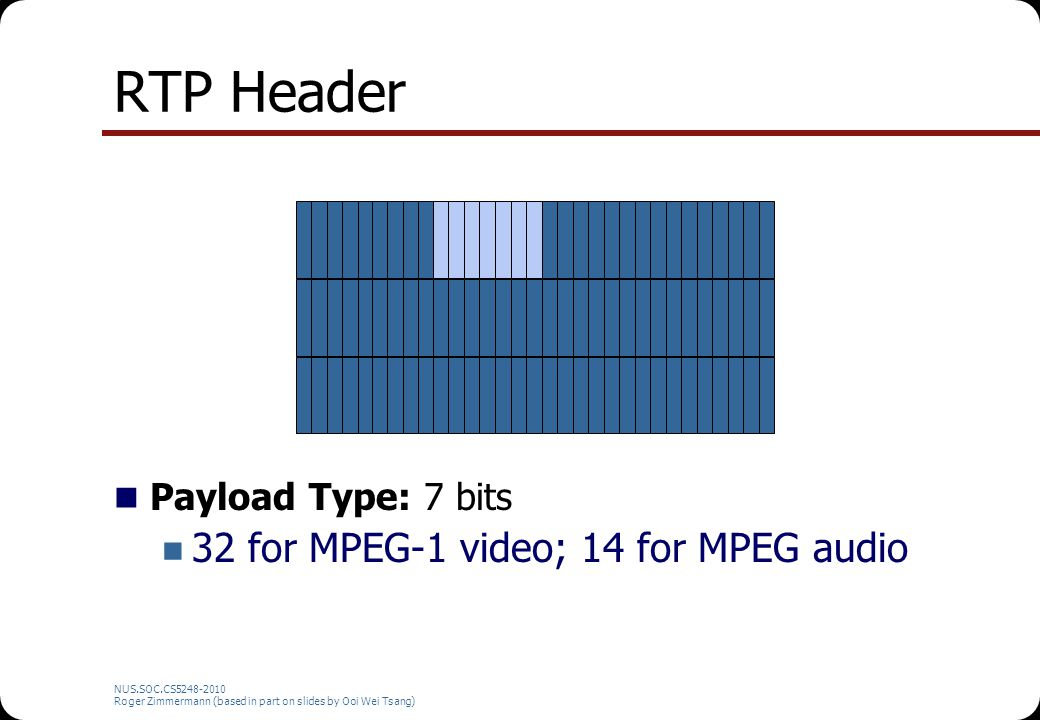RTP Header 32 for MPEG-1 video; 14 for MPEG audio Payload Type: 7 bits