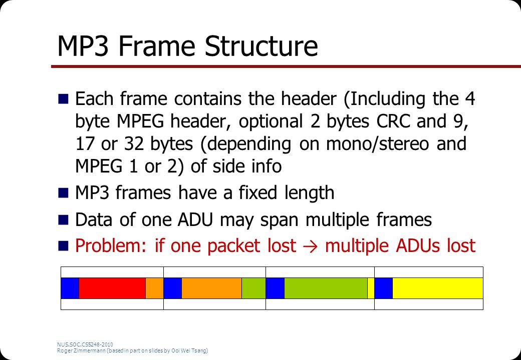 MP3 Frame Structure
