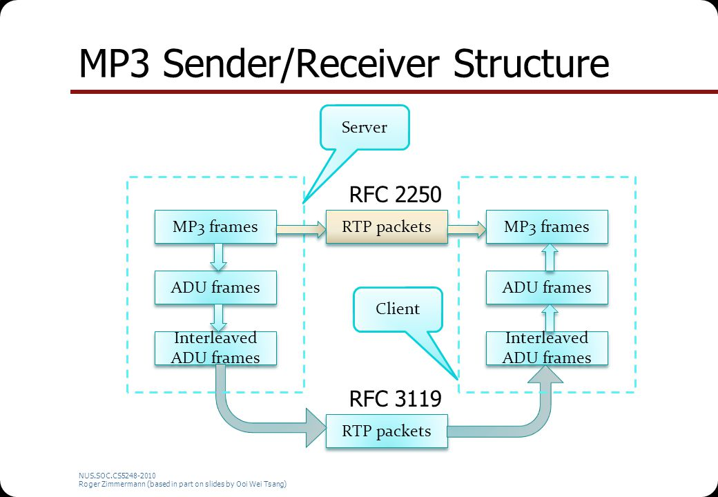 MP3 Sender/Receiver Structure