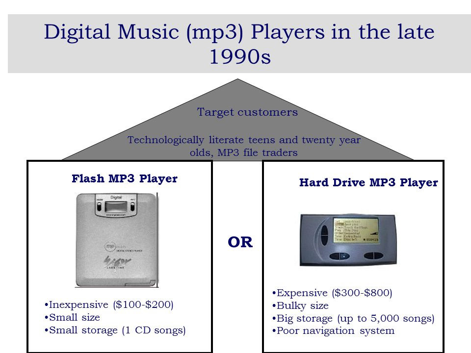 Digital Music (mp3) Players in the late 1990s