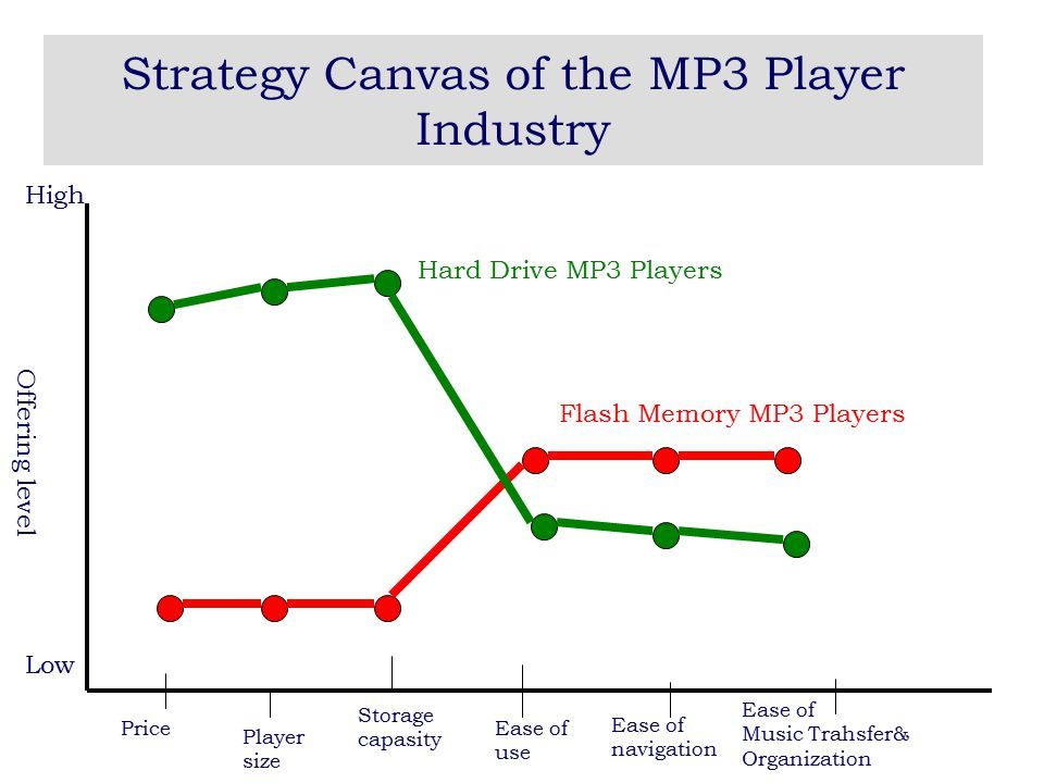 Strategy Canvas of the MP3 Player Industry