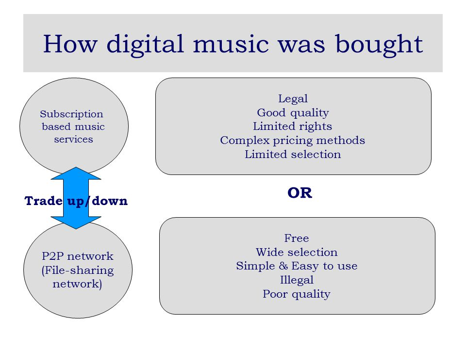 How digital music was bought