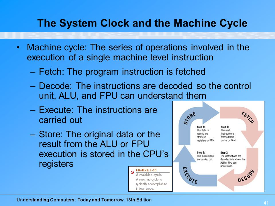 The System Clock and the Machine Cycle