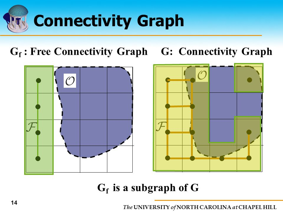Gf : Free Connectivity Graph