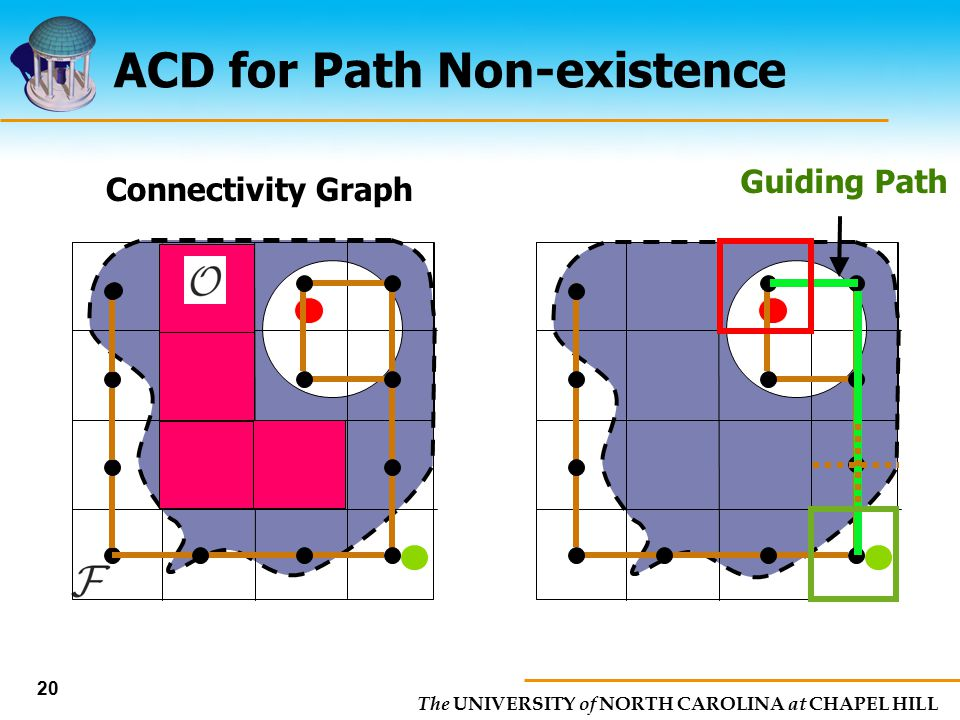 ACD for Path Non-existence