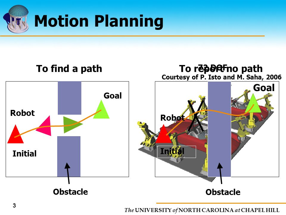 Motion Planning To find a path Goal To report no path Goal Robot Robot
