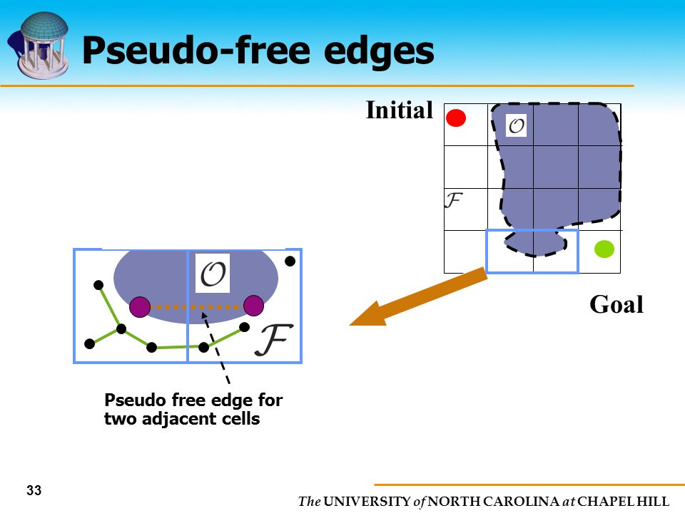 Pseudo-free edges Initial Goal Pseudo free edge for two adjacent cells