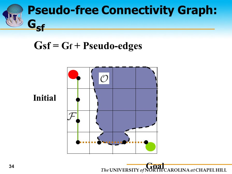 Pseudo-free Connectivity Graph: Gsf