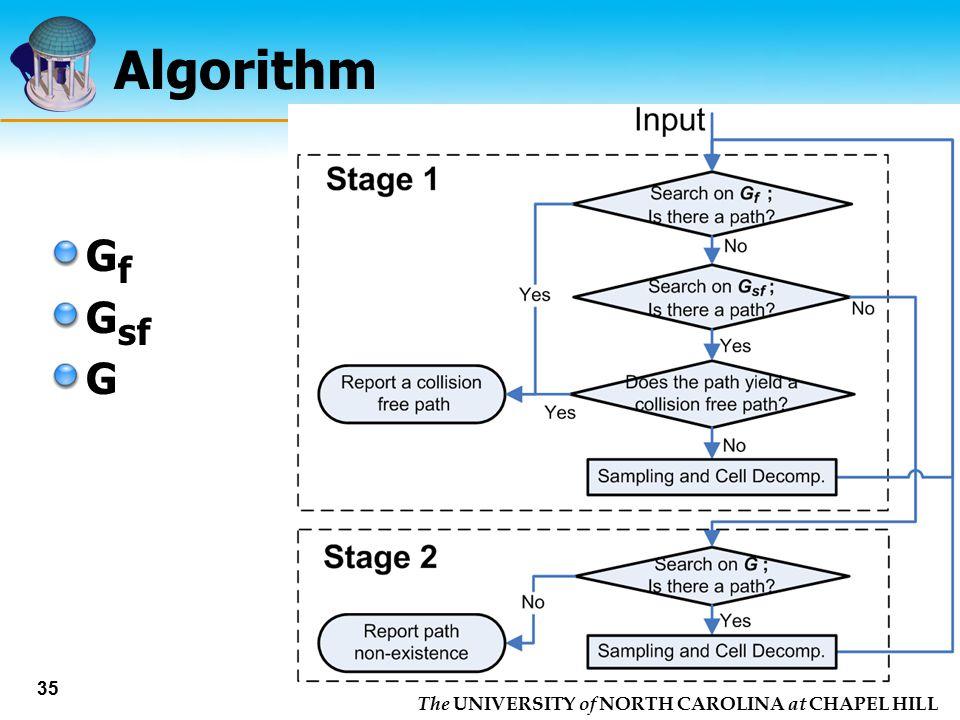 Algorithm Gf Gsf G