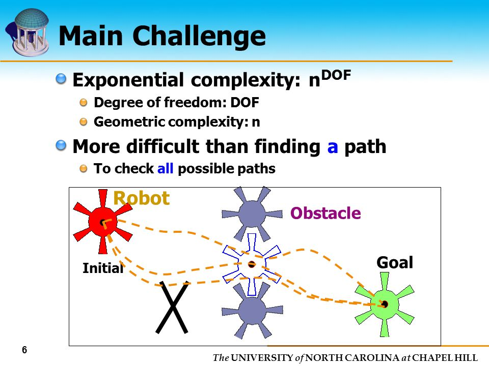 Main Challenge Exponential complexity: nDOF