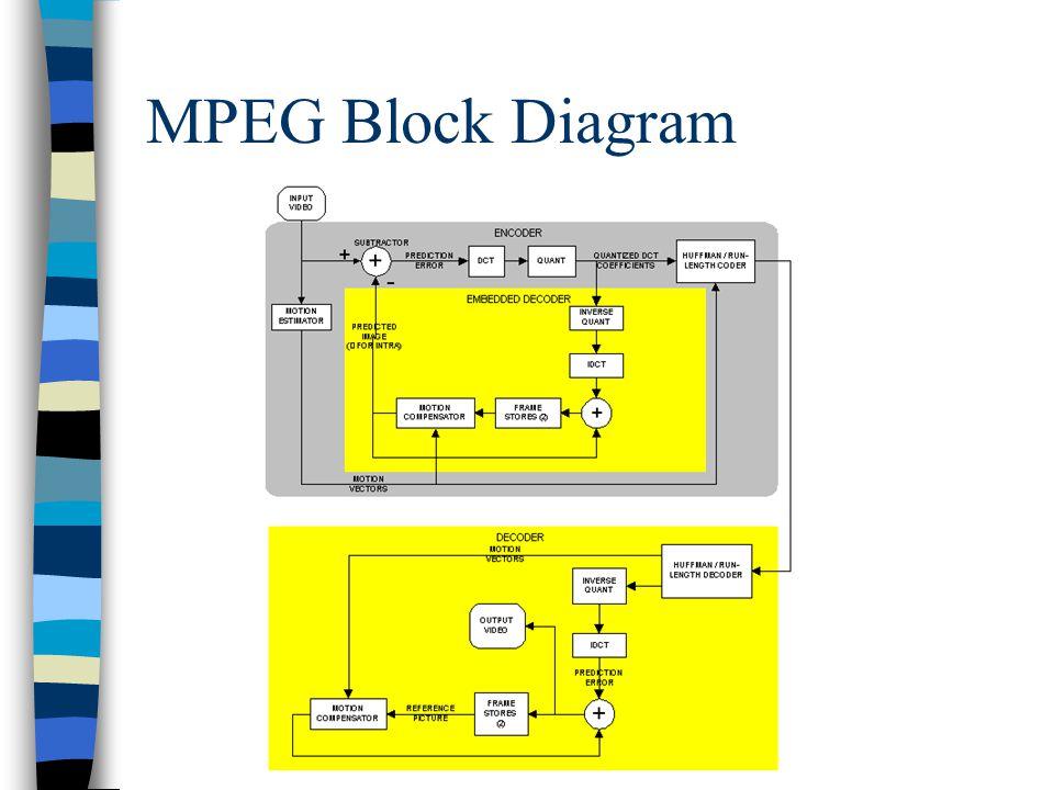 MPEG Block Diagram