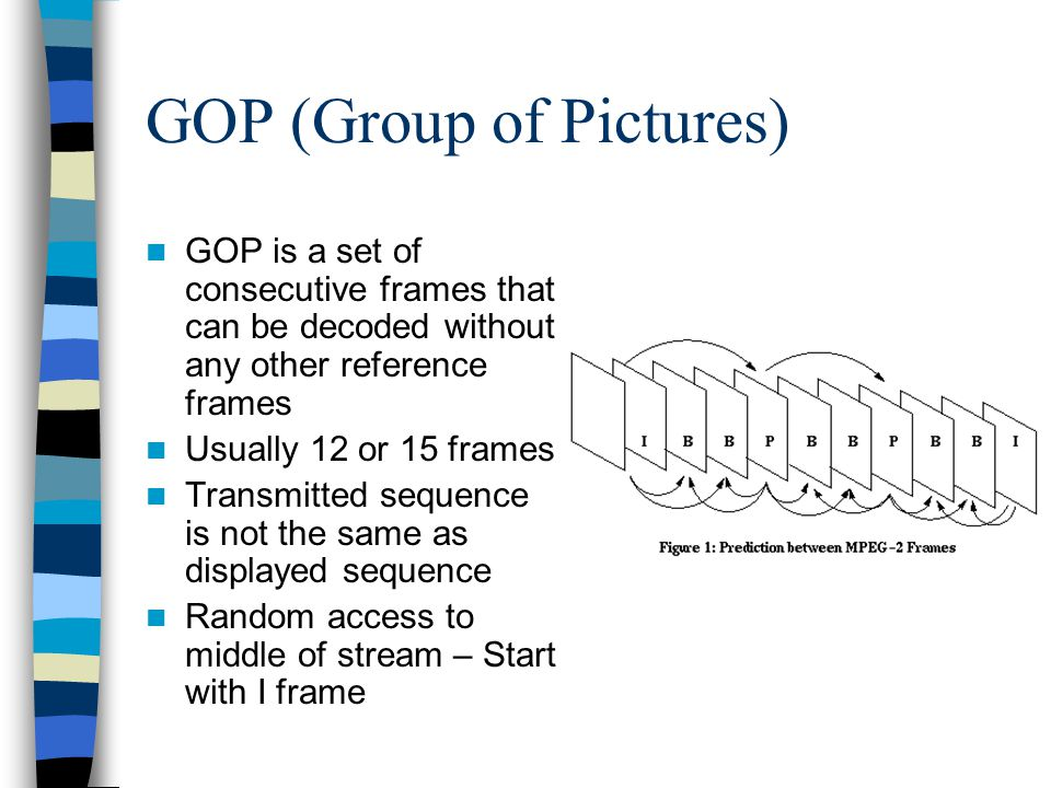 GOP (Group of Pictures)