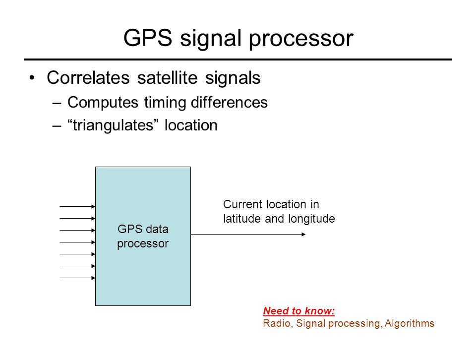 GPS signal processor Correlates satellite signals
