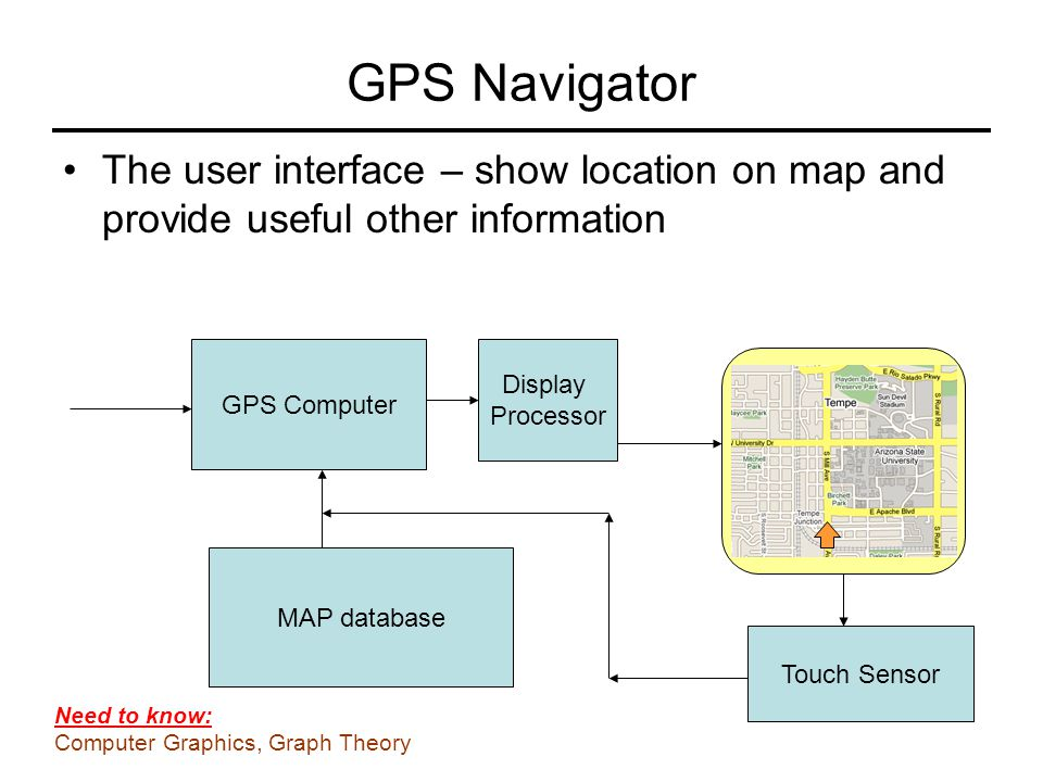 GPS Navigator The user interface – show location on map and provide useful other information. GPS Computer.