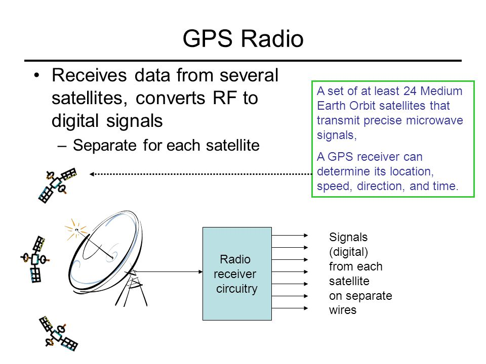 GPS Radio Receives data from several satellites, converts RF to digital signals. Separate for each satellite.