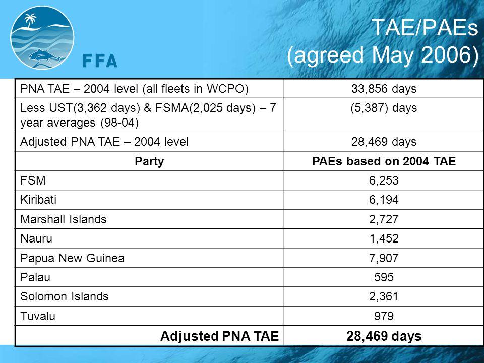 TAE/PAEs (agreed May 2006) Adjusted PNA TAE