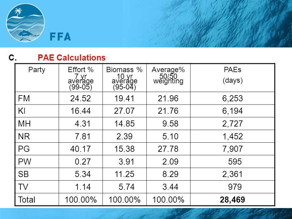 C. PAE Calculations FM 24.52 19.41 21.96 6,253 KI 16.44 27.07 21.76
