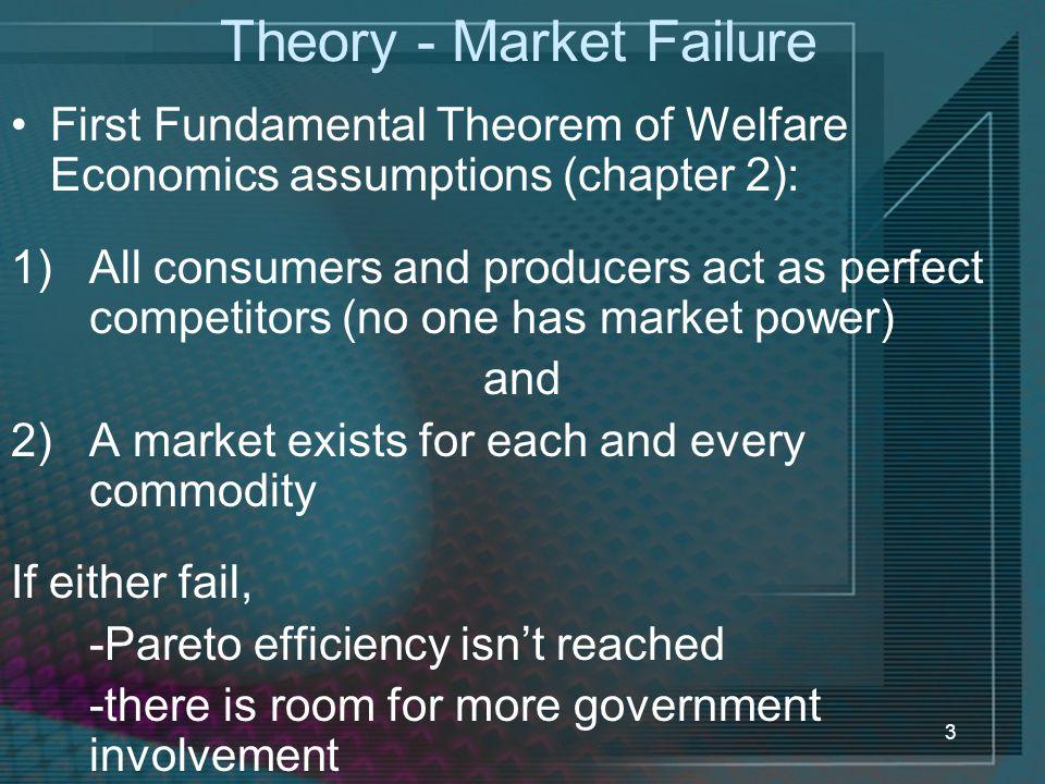 Theory - Market Failure